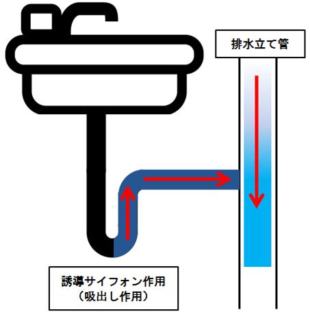 排水トラップ」の機能と破封    日本管材センター株式会社日本管材 ...